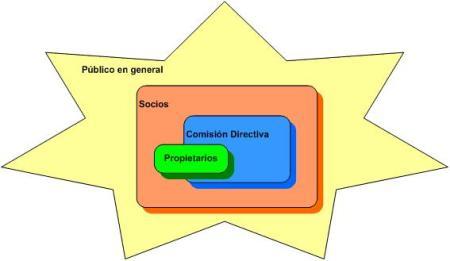 Estructura de SolMadrid
